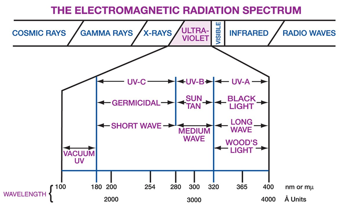 Electromagnetic_Radiation_Spectrum.png