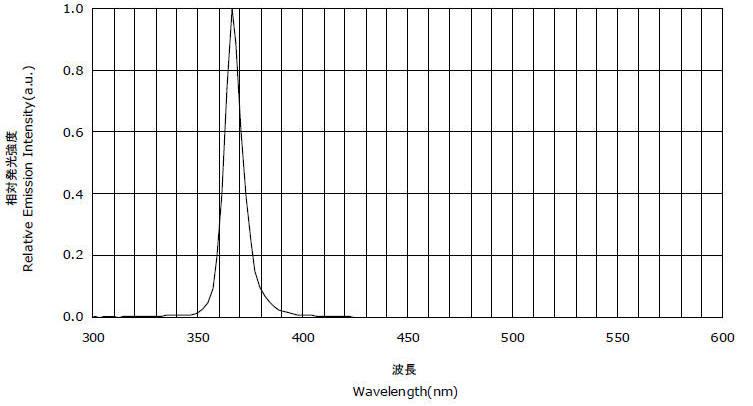 LUYOR-3104/LUYOR-3105的紫外频谱图